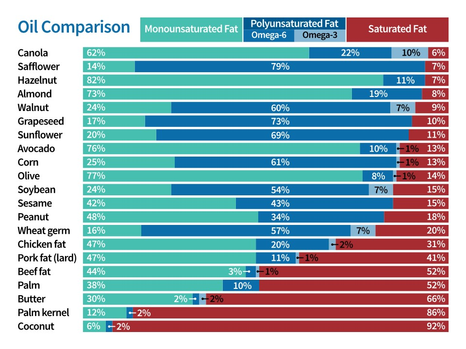 Oil comparison chart