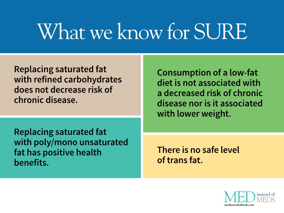 Saturated fat facts